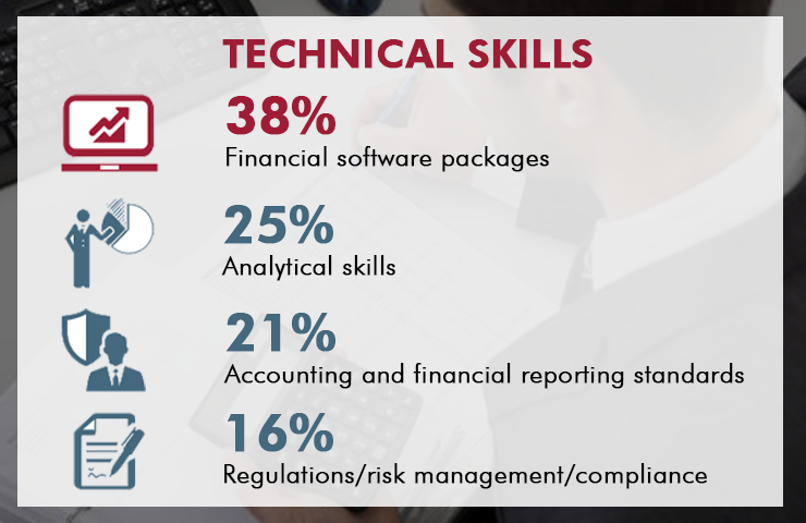 Important skills for finance professionals to develop