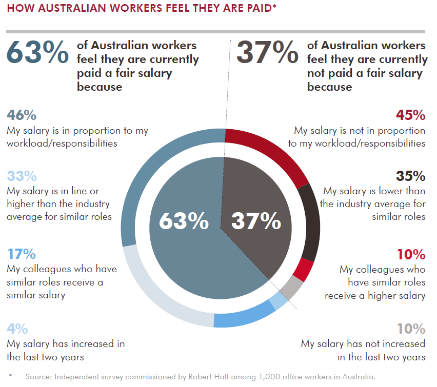 How Australian workers feel they are paid