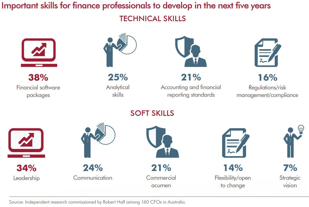 as finance professionals take centre stage in their business they will not only be expected to master the necessary technical skills but they will also - It Technical Skills